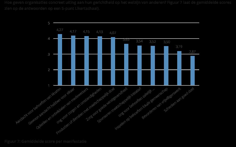 deze grafiek laat zien hoe organisaties invulling geven aan het welzijn van anderen